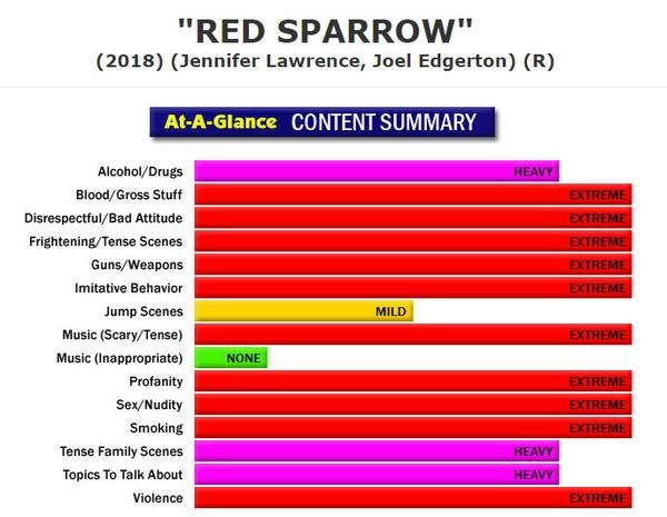 RED SPARROW – A GOOD MOVIE MOST PEOPLE SHOULD NOT SEE – Homeschool